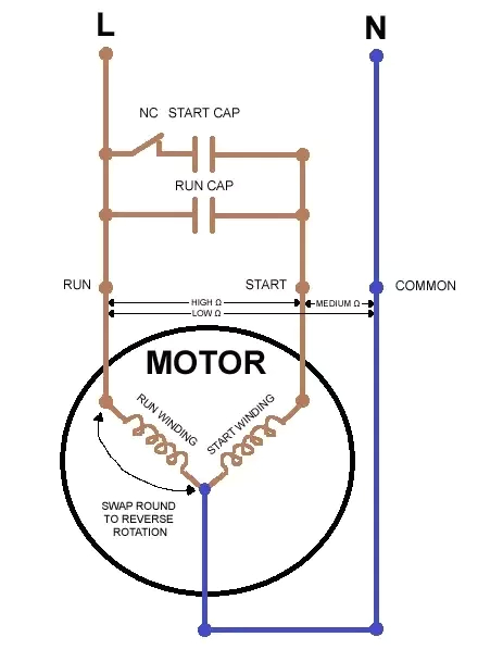 here is a simple diagram of a single phase motor showing the starting winding
