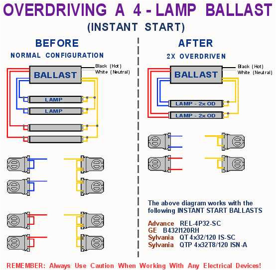 smartcom relay wiring diagram beautiful bulb ballast wiring diagram philips ballast 4 lamp ho t5 wiring