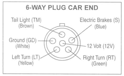 6 plug trailer wiring diagram wiring diagram inside 6 pin trailer connector wiring schematic 6 point trailer plug wiring diagram