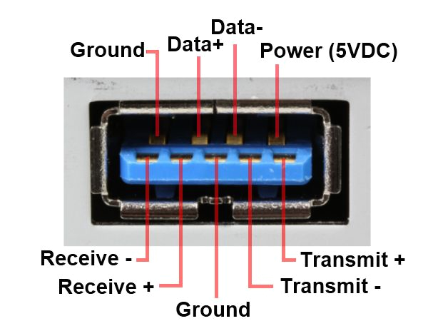 usb 3 0 information from usb3 comusb 3 wiring diagram 4