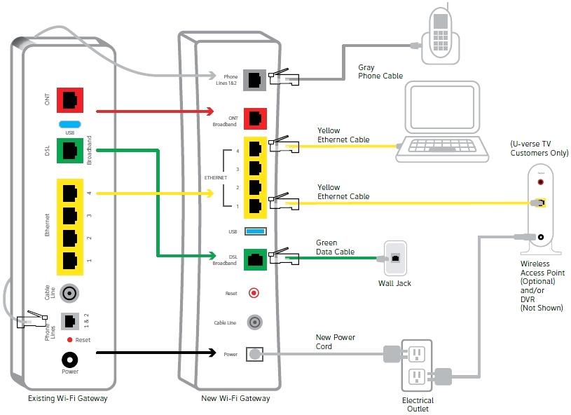 wiring att uverse wiring diagram expert wiring diagram for att uverse att u verse installation wiring