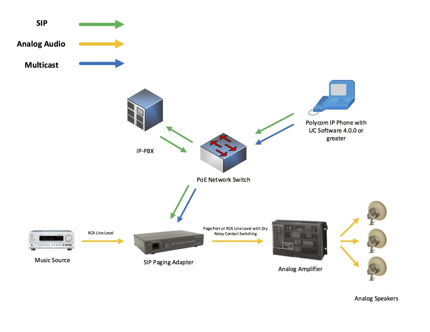 paging speaker wiring diagram wiring librarypaging speaker wiring diagram