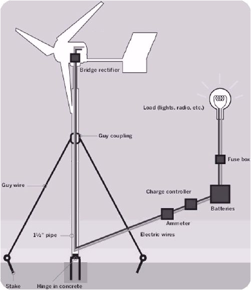 home made wind turbine tips for home owners how to begin if you re thinking of creating your own wind power at home