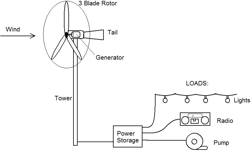 figure 1 schematic of typical small wind power
