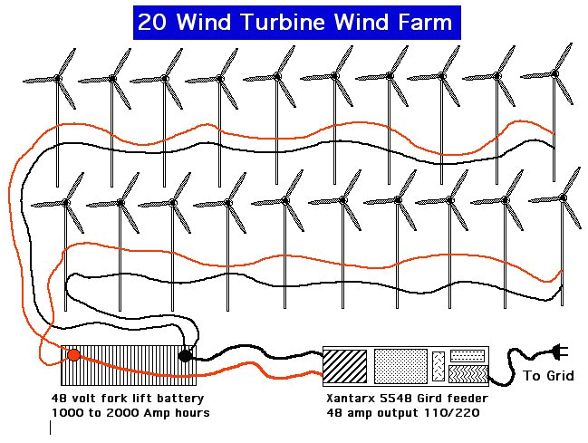 ghost clear blades wind generator and turbine from home power and small wind turbine wiring