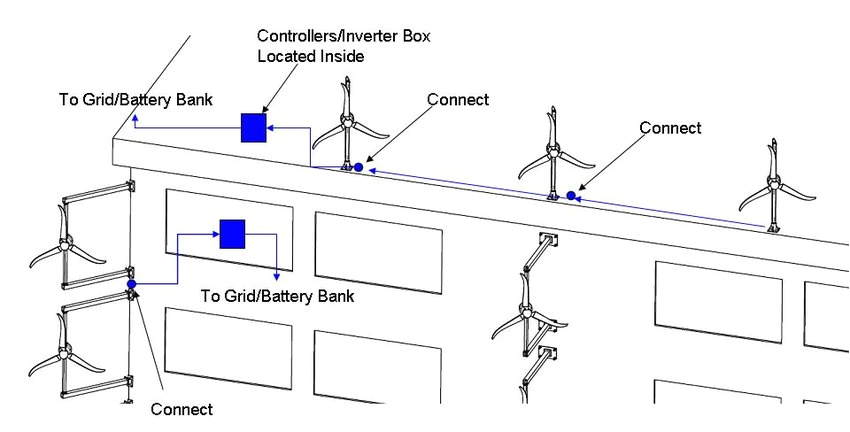 wire routing configurations for various building mounted small wind small wind turbine wiring