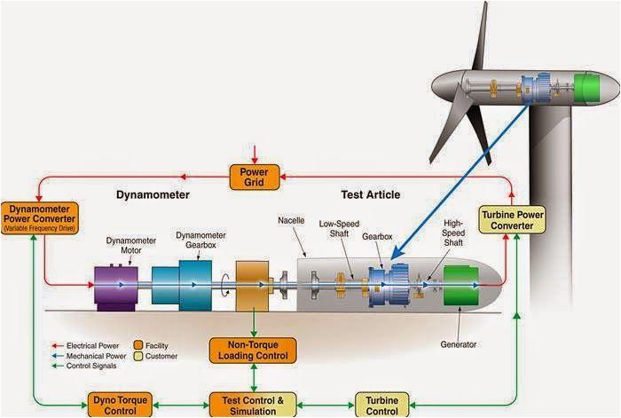 working and operation of wind turbine electrical engineering pics working and operation of wind turbine