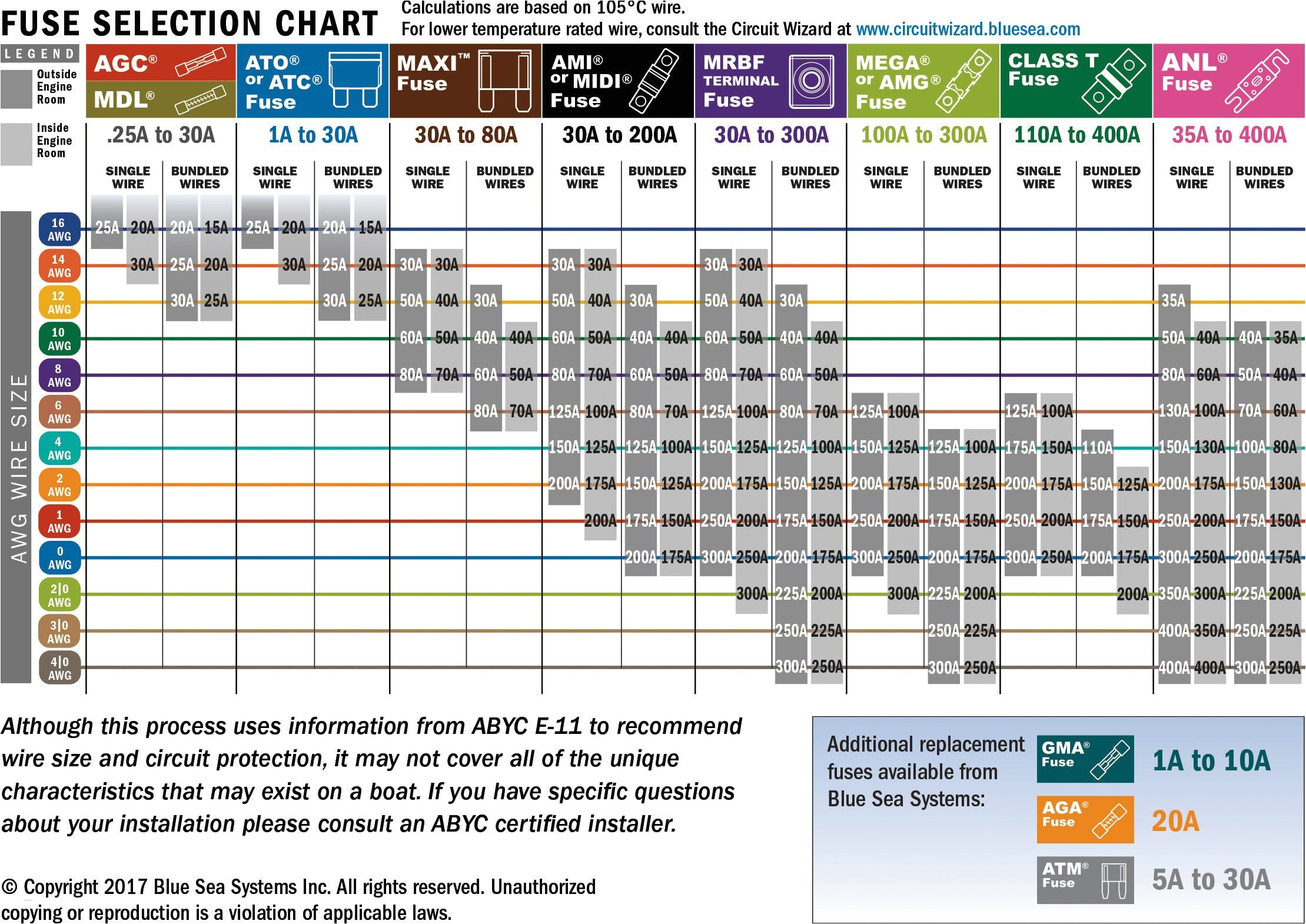 wiring diagram for a awesome awg wire chart collection wire diagram new wire amperage chart stock of wiring diagram for a jpg
