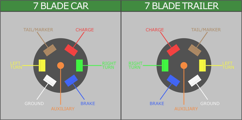 curt 7 pin wiring diagram wiring diagram expert curt trailer wiring diagram 58141
