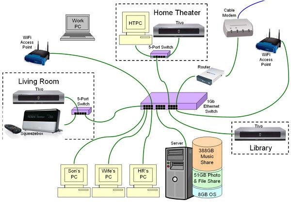 network switch wiring diagram