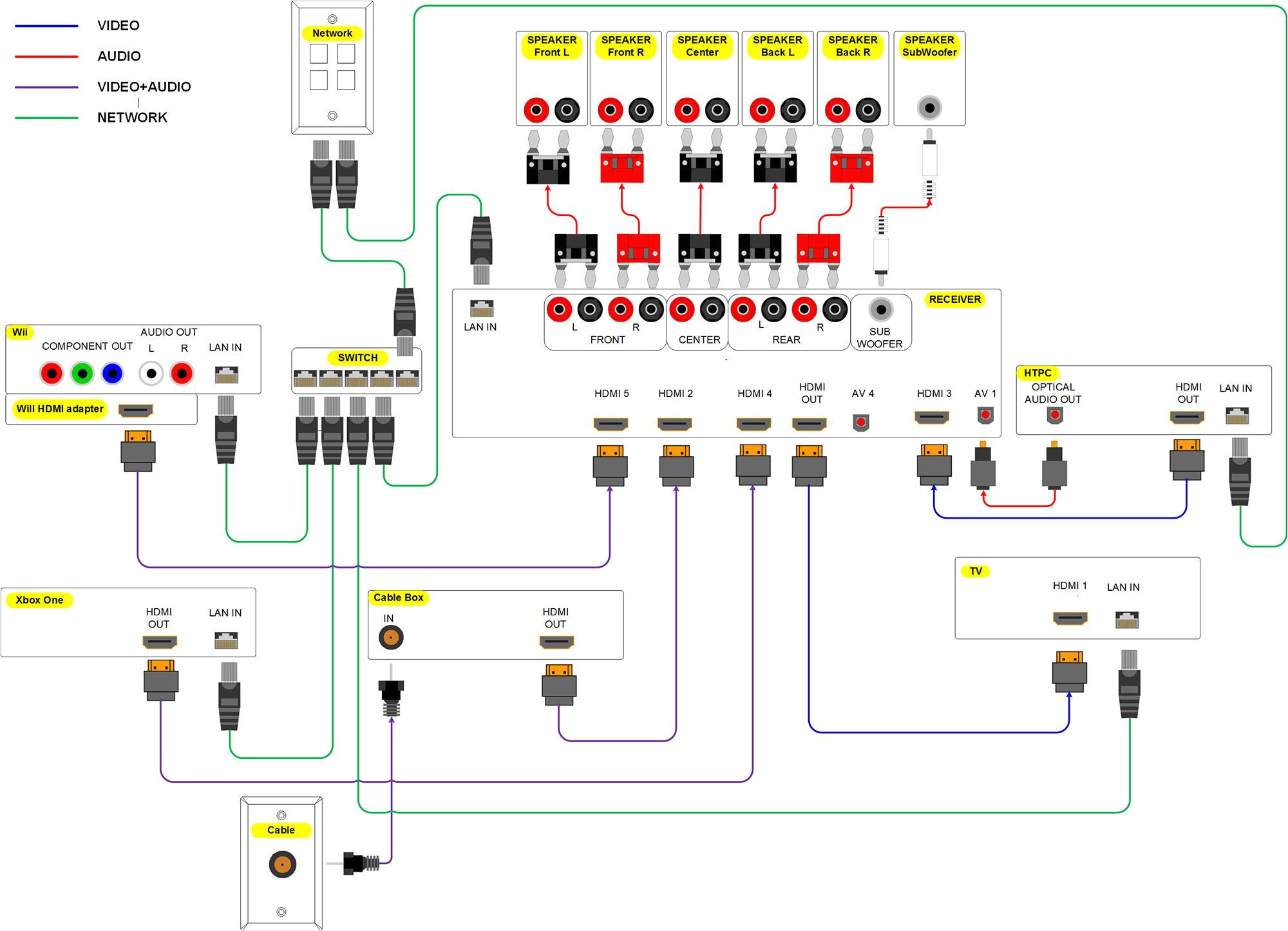 patient entertainment system wiring diagram wiring diagram rowshome entertainment system wiring wiring diagram toolbox home entertainment
