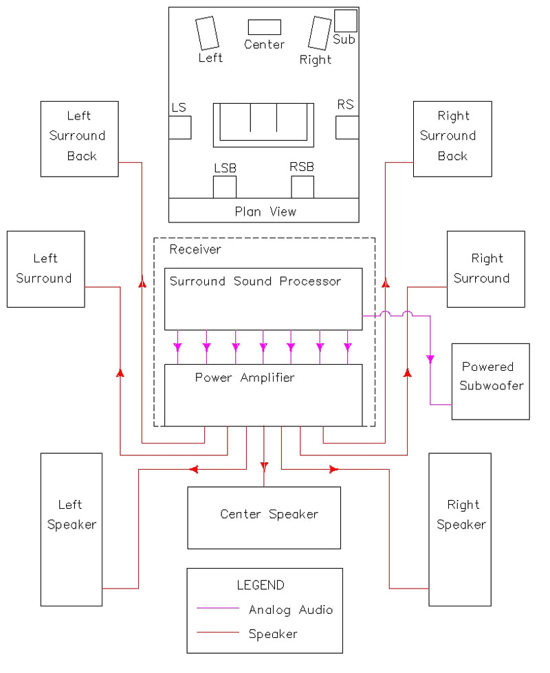 wiring a home theater system wiring diagrams secondwiring diagram for home theater wiring diagram img wiring