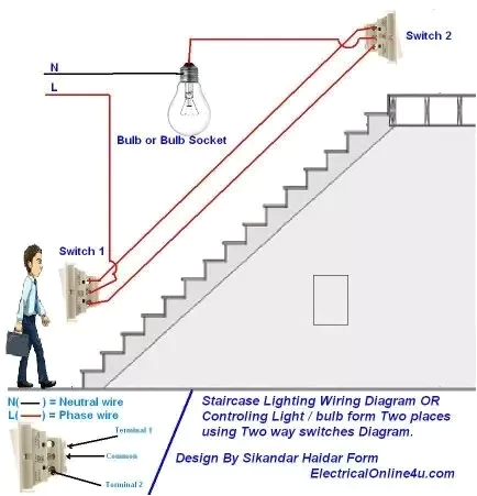 way switch is used eg long hallway staircase lifts under construction etc means you can turn on the light from one side and turn it off once you