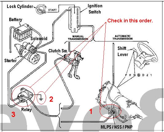 Wiring Diagram for Starter solenoid 1998 ford Starter Wiring Wiring Diagram List