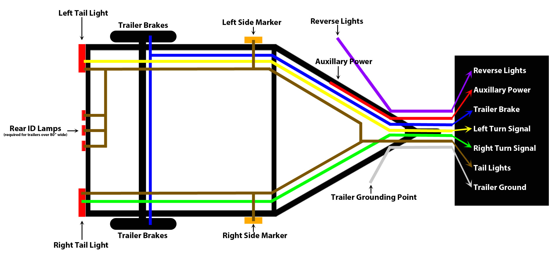 trailer wiring diagram flat 4 wiring diagram trailer light harness wiring diagram centre mix wiring for