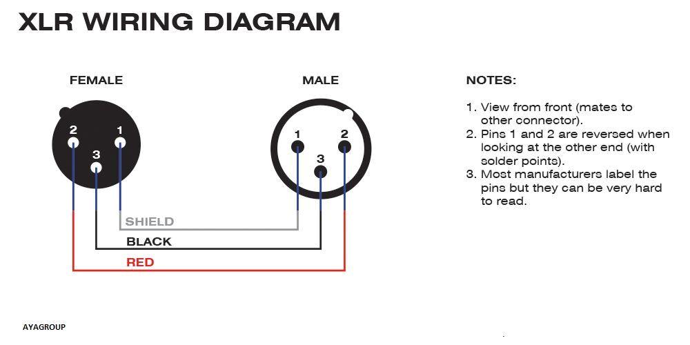 wiring xlr connectors diagram unique wiring xlr bnc collection wiring diagram