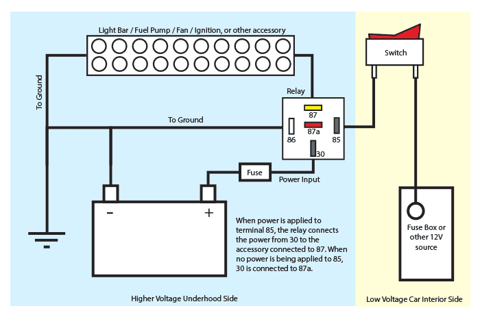 using relays in automotive wiring 40 amp automotive relay wiring diagram see below for an example