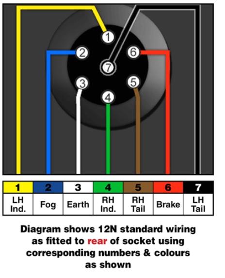 towbar information towbar electrics wiring diagrams malcolms wiring a trailer socket 7 pin wiring a trailer socket