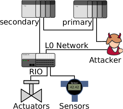 example ring topology in swat with an attacker inserted as download scientific diagram