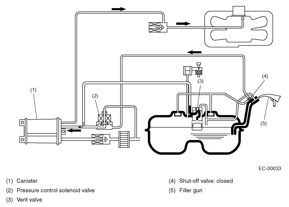 fuel pump location subaru forester fuel system diagram fuel tank 2001 subaru forester fuel gauge system schematic diagram