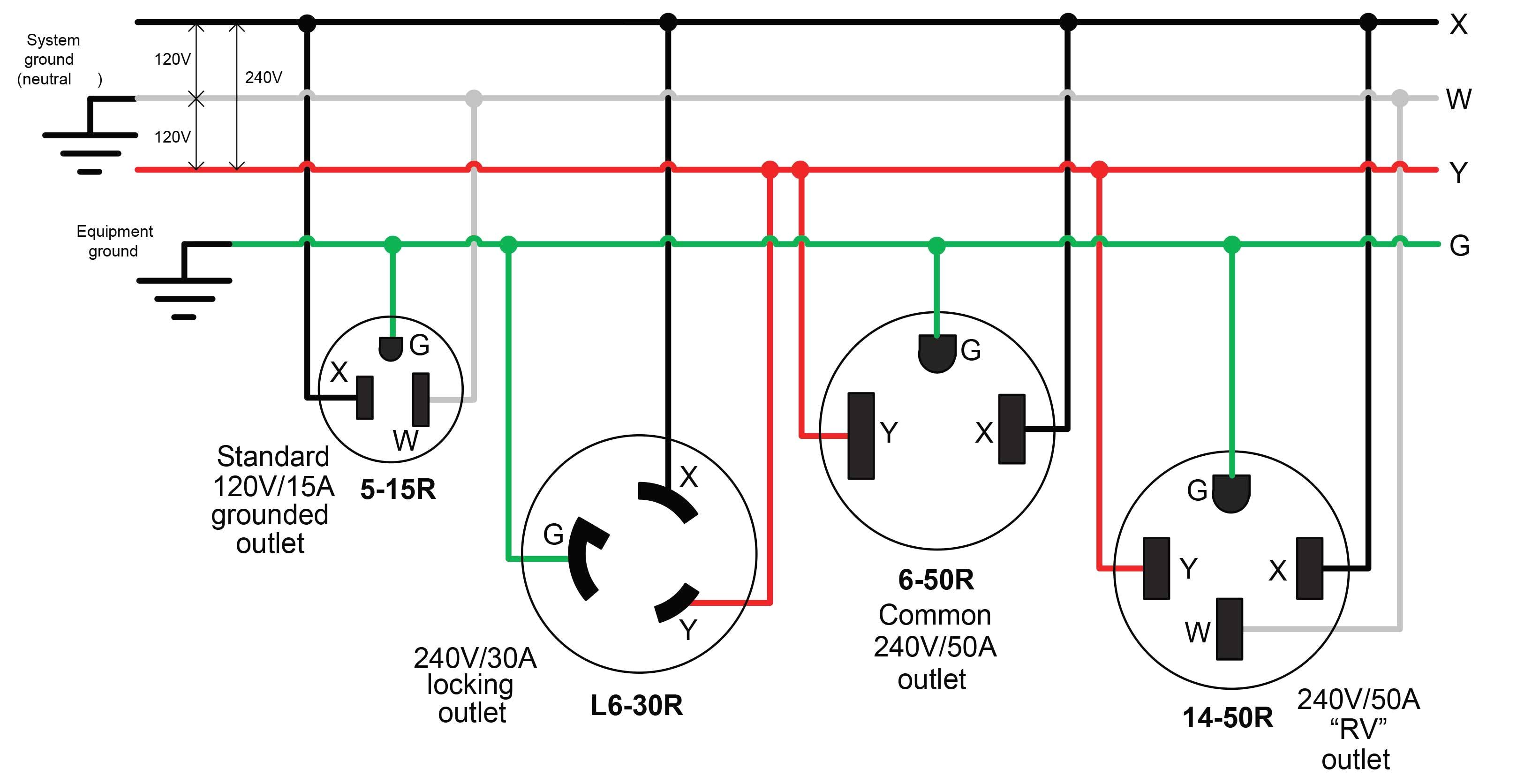 wiring 220 volt 30 amp twist lock plug nema l14 20 plug wiring 30 twist lock