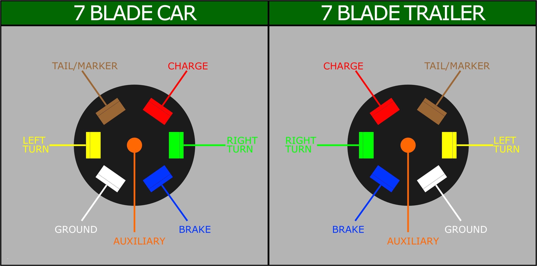 gmc 7 way trailer wiring diagram wiring diagram save general motors trailer wiring