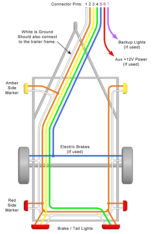 trailer wiring diagram lights brakes routing wires connectors trailer plug wiring on trailer wiring connector diagrams for 6 7
