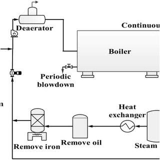 water boiler diagram wiring diagram show hot water boiler diagram piping schematic diagram of the industrial