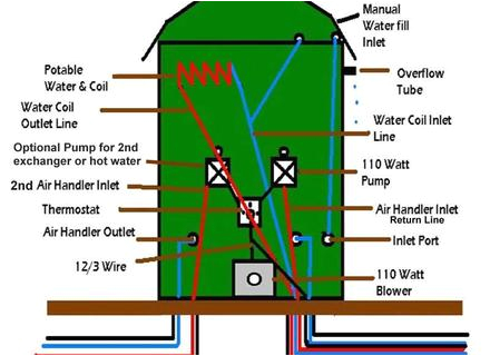 48 hardy outside wood furnace parts hardy outdoor wood furnace hardy h2 furnace wiring diagram