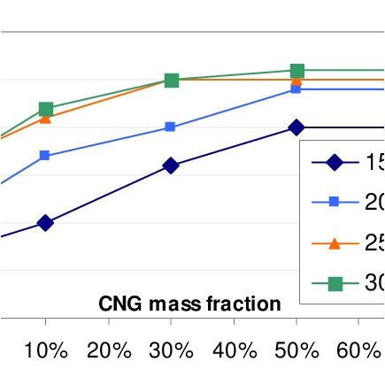 klsa as function of the cng mass fraction at wot download scientific diagram