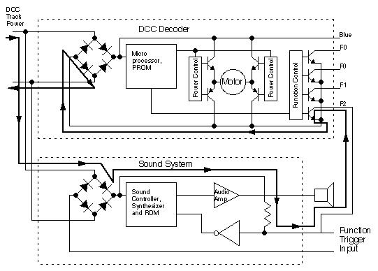 decoder to sound interface diagram
