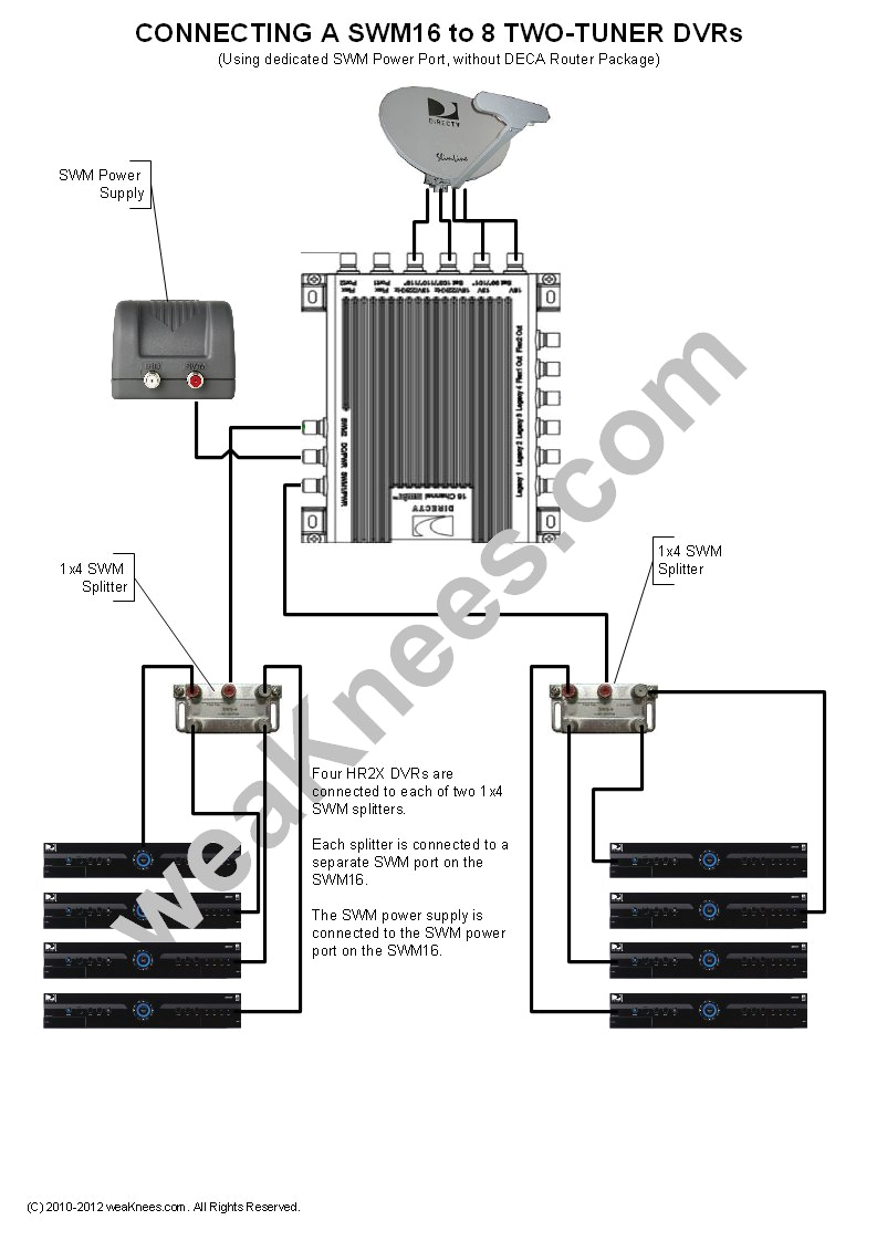 wiring a swm16 with 8 dvrs no deca router package swm