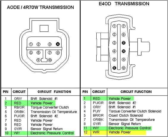 bronco wiring harness e4od data schematic diagram 91 e4od transmission wiring diagram