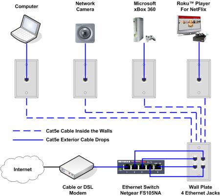 Ethernet Wire Diagram Network Through Electrical Wiring Blog Wiring Diagram