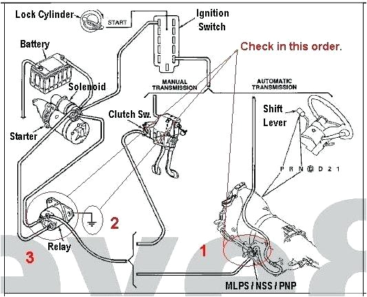 Ford solenoid Wiring Diagram ford Truck solenoid Wiring Diagram Wiring Diagram Blog