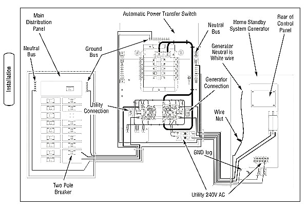 generac 200 amp transfer switch wiring diagram inspirational generac automatic transfer switch wiring diagram delightful bright on generac generator wiring diagram jpg