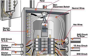 200 amp main panel wiring diagram electrical panel box diagram 200 amp meter box wiring