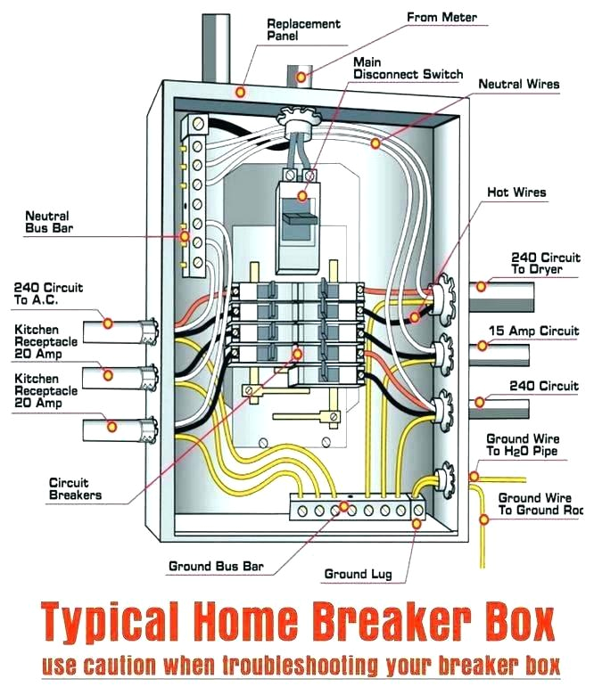 wiring diagram for breaker panel wiring diagrams for electrical panel box diagram front of electrical panel