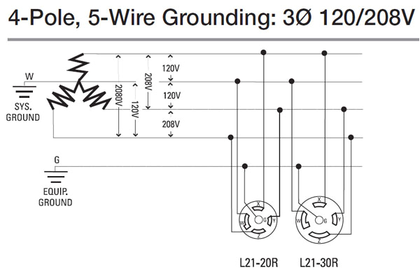 how to wire 3 phase 3 phase twist lock receptacle wiring diagram 3 phase wiring a receptacle