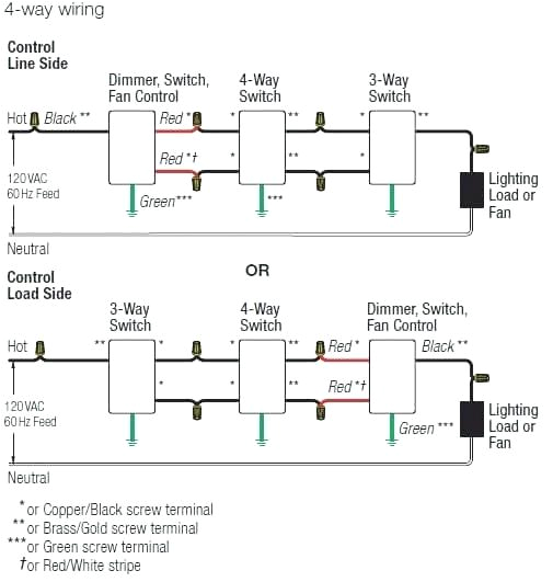 ceiling fan lutron 3 way dimmer wiring diagram wiring diagrams rows lutron 3 way dimmer wiring diagram lutron 4 way dimmer wiring diagram