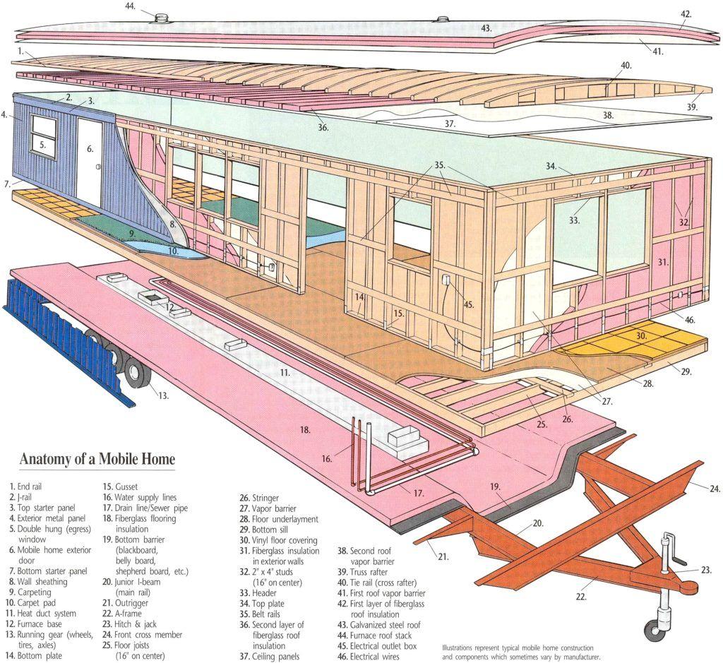 1998 fleetwood mobile home floor plans elegant modular wiring wiring diagram for fleetwood mobile home