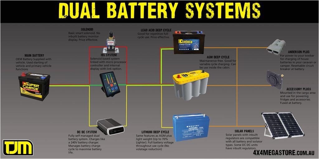 national luna dual battery system wiring diagram fresh national luna dual battery system wiring diagram zookastar jpg
