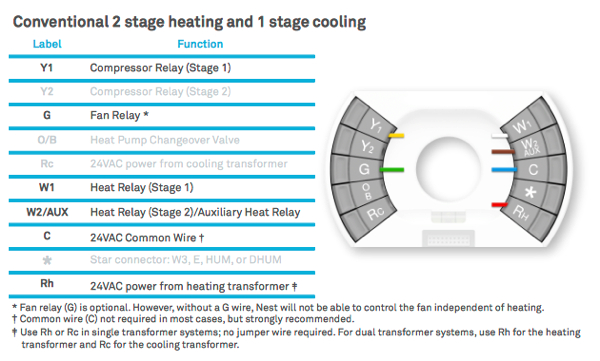 two stage furnace wiring blog wiring diagram 2 stage furnace thermostat wiring