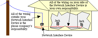 Network Interface Device Wiring Diagram Doing Your Own Telephone Wiring