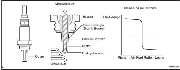 diagram of oxygen sensor blog wiring diagram o2 sensor schematic gm o2 sensor schematic