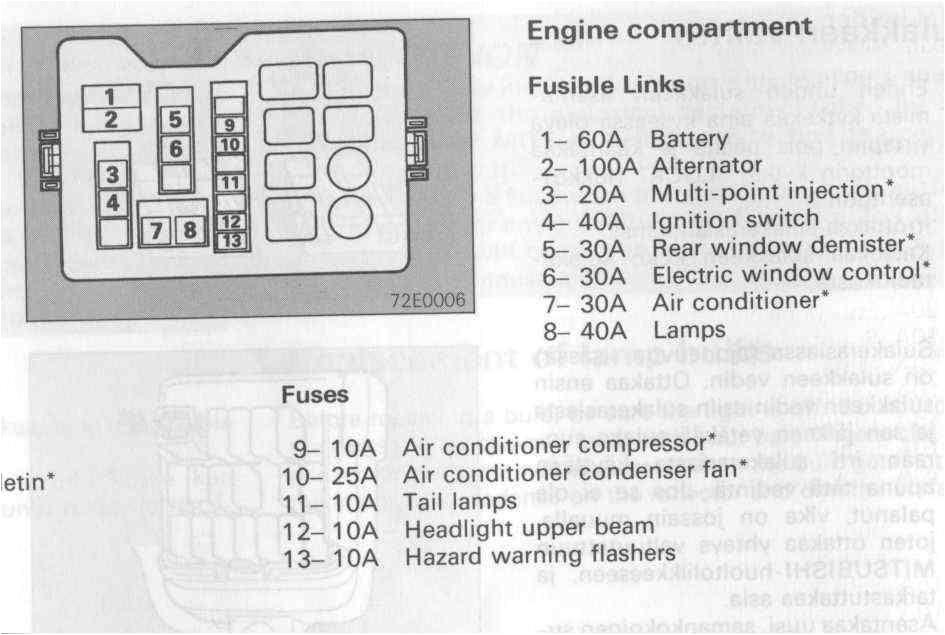 fuse box diagram 1994 mitsubishi pajero electrical schematic fuse box diagram mitsubishi montreal