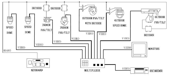 pelco spectra iv wiring diagram beautiful pelco wiring diagram trusted wiring diagrams