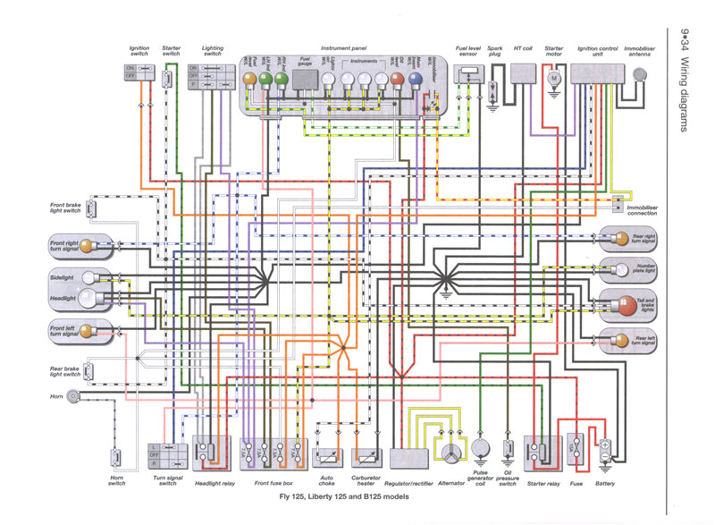 piaggio wiring harness wiring diagrams text piaggio wiring diagrams data schematic diagram piaggio wiring harness