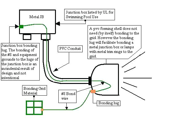 pool lighting wiring diagram wiring diagram database blog pool cover motor wiring along with pool light transformer wiring