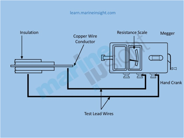 simple electric generator diagram wiring diagram there are other types of meggar available in the market which is operated by an attached motor requiring an